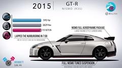 日産 スカイライン(GT-R)のモデルチェンジの歴史がわかる動画(エンジンサウンド付き)