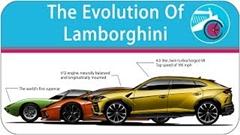 ランボルギーニが発売した全モデルがわかる動画