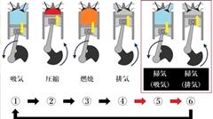 6ストロークエンジンが実用化されない理由がわかる動画